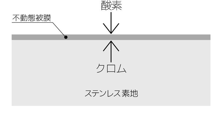不動態皮膜の説明